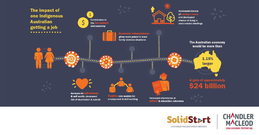 SolidStart Infographic